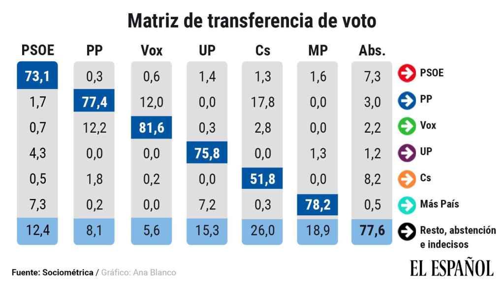 Transferencia de votos respecto a las elecciones del 10-N.