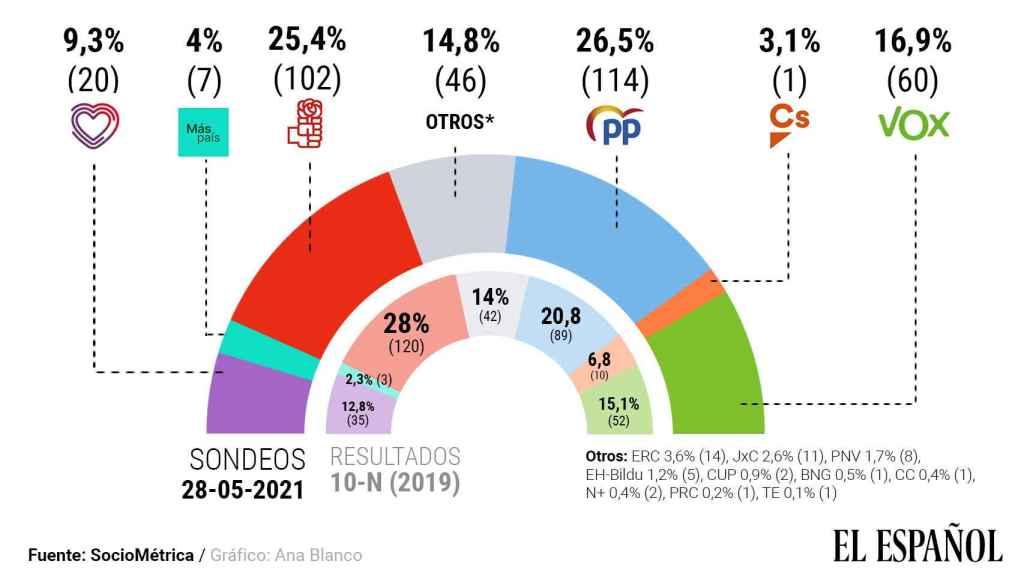 El PP sobrepasa por primera vez al PSOE justo cuando Sánchez cumplen tres años en el Gobierno