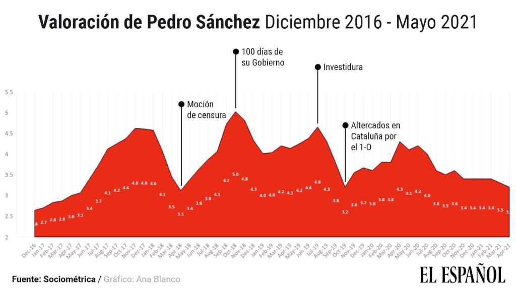 Gráfico elaborado con la valoración de Pedro Sánchez desde mayo de 2017.