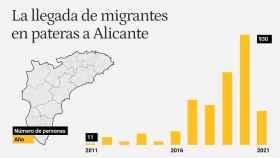 Datos: Cruz Roja Alicante