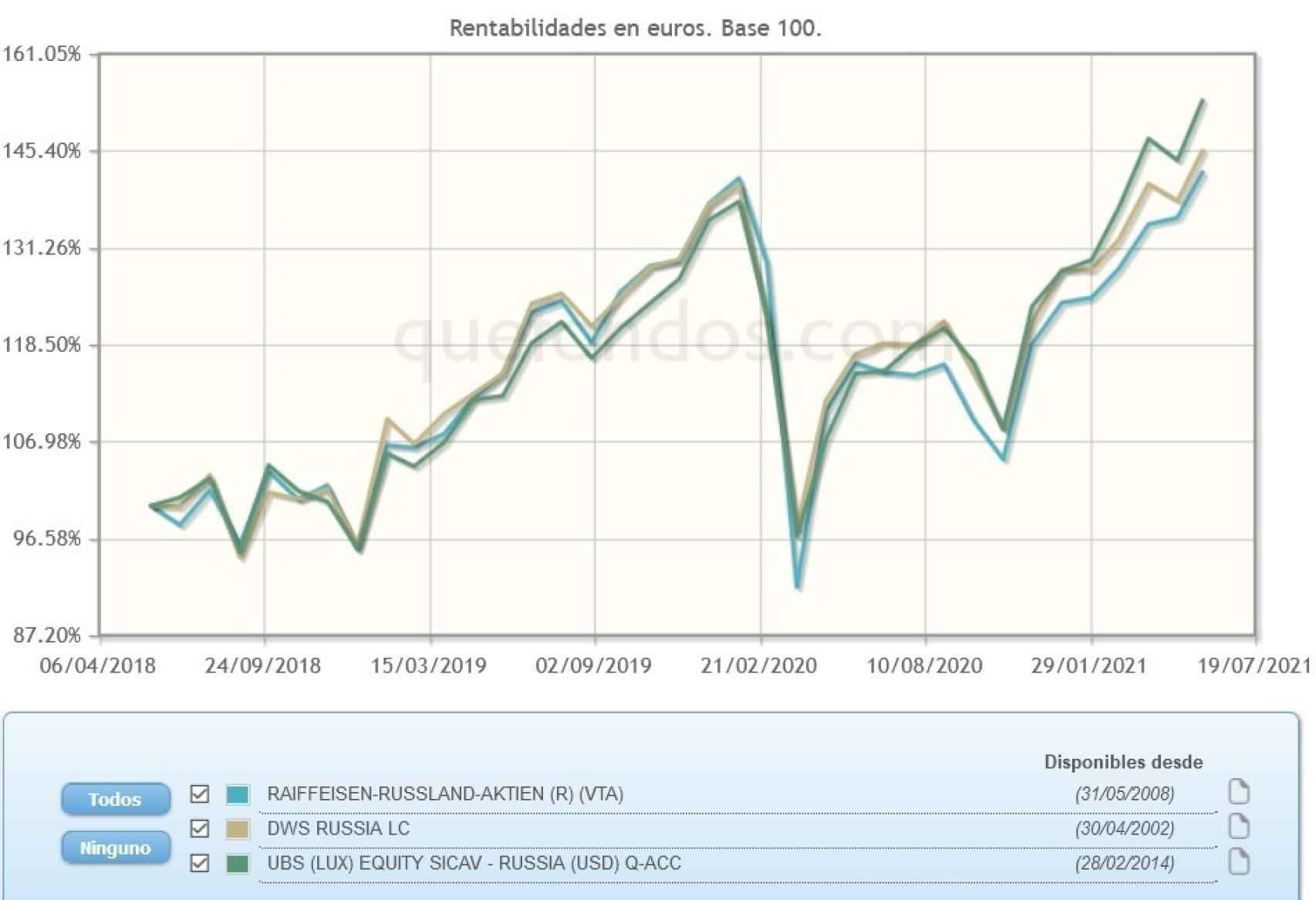 Evolución comparativa de fondos de inversión en emergentes europeos.