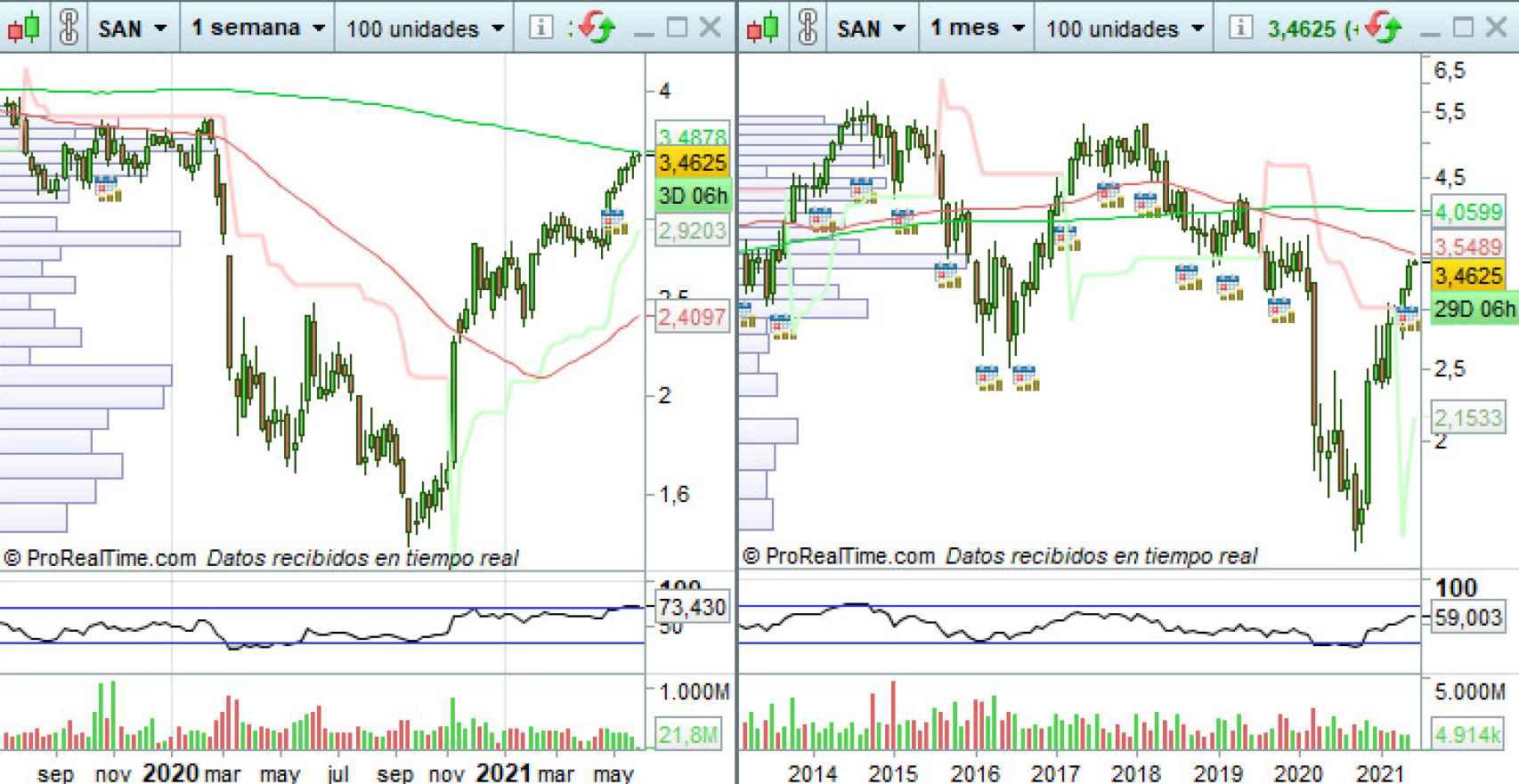 Evolución del precio de las acciones del Banco Santander
