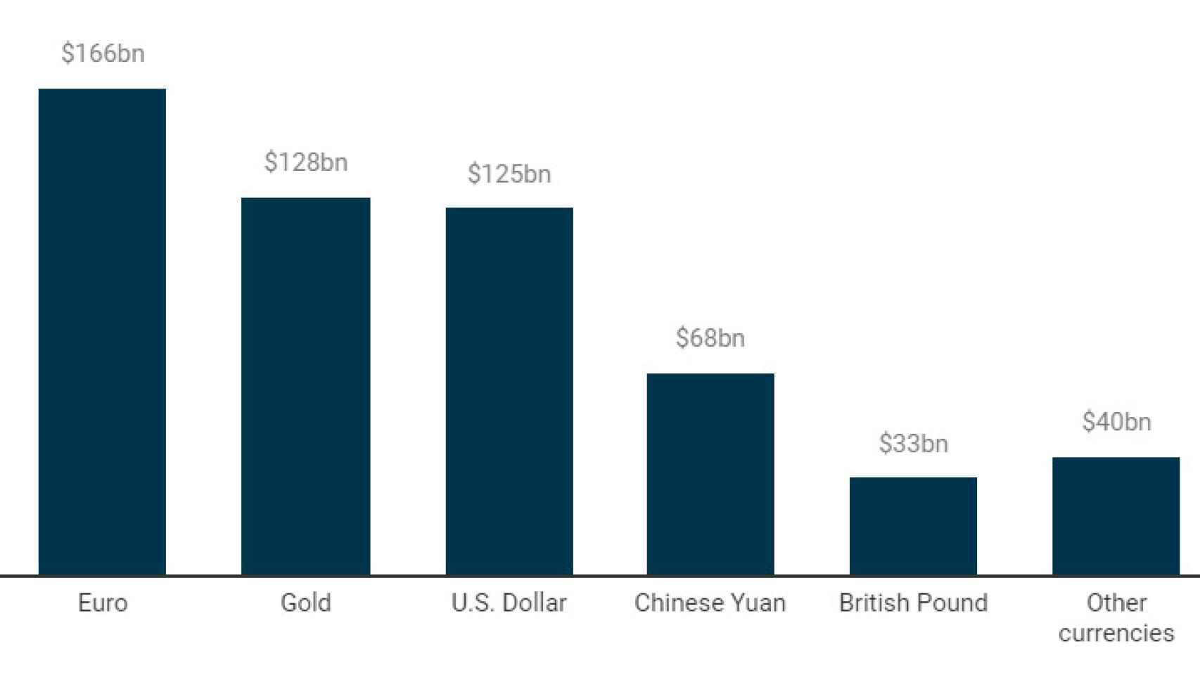 Reservas según divisas del fondo de riqueza de Rusia