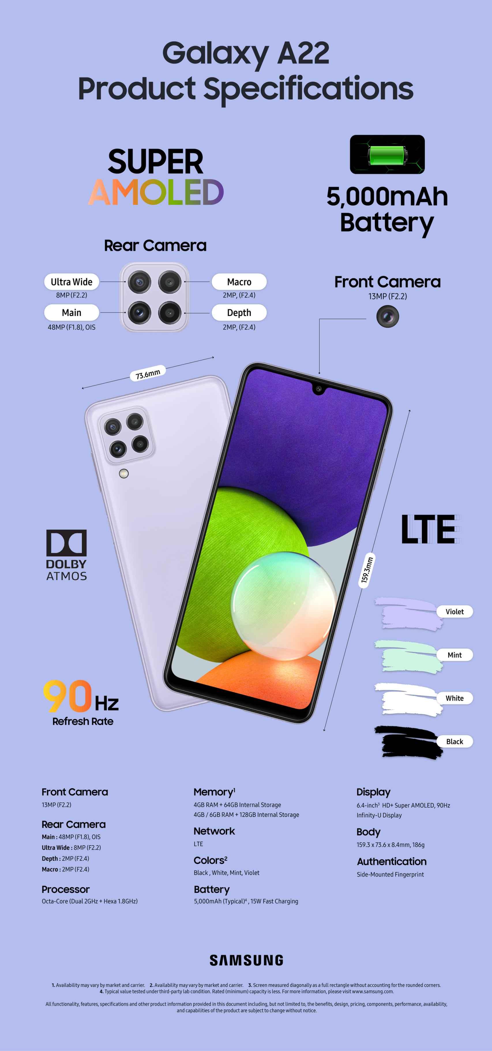 Infografía del Samsung Galaxy A22 4G