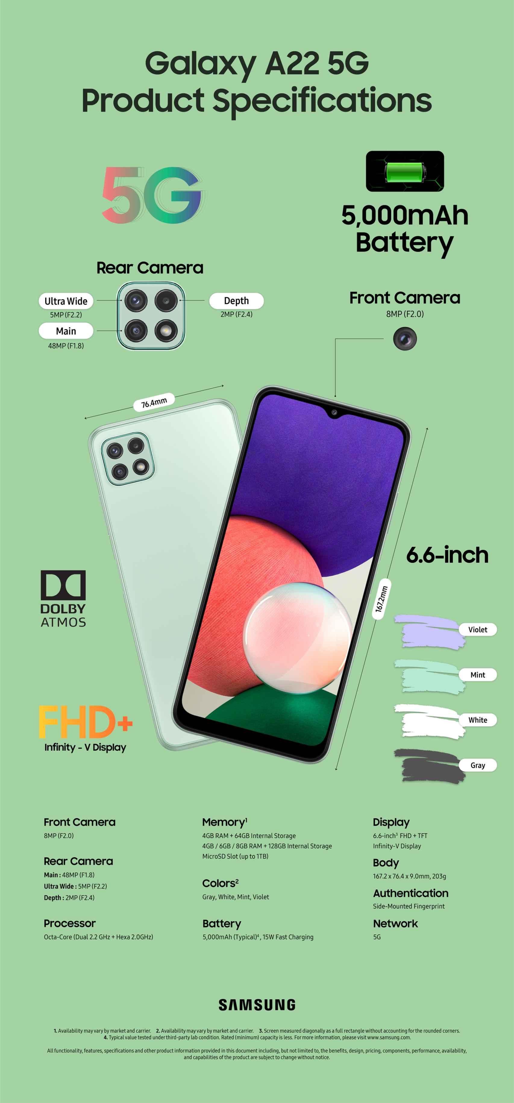 Infografía del Samsung Galaxy A22 5G