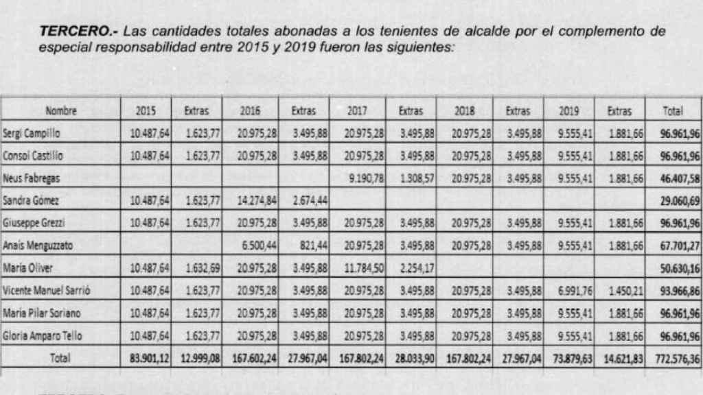 Cálculo de Antifraude sobre los sobresueldos percibidos por cada concejal. EE