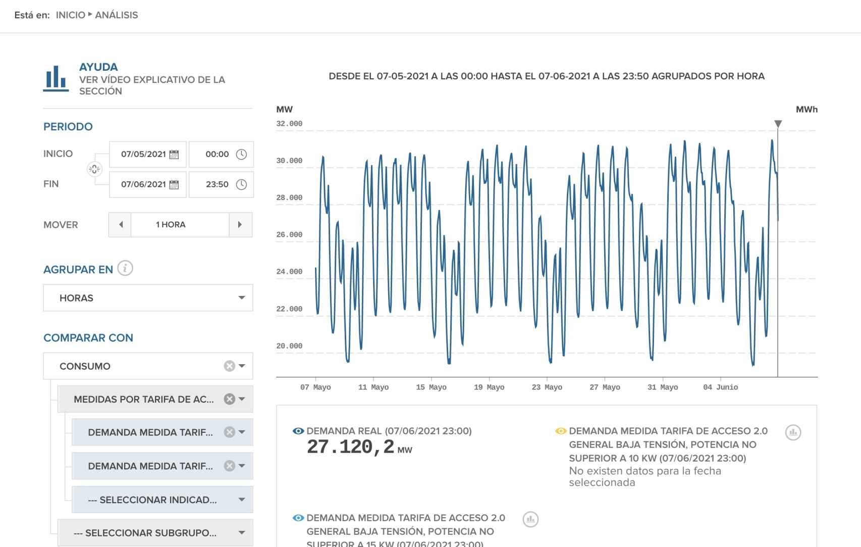 Demanda medida tarifa de acceso 2.0 general baja tensión. Fuente eSios (REE)