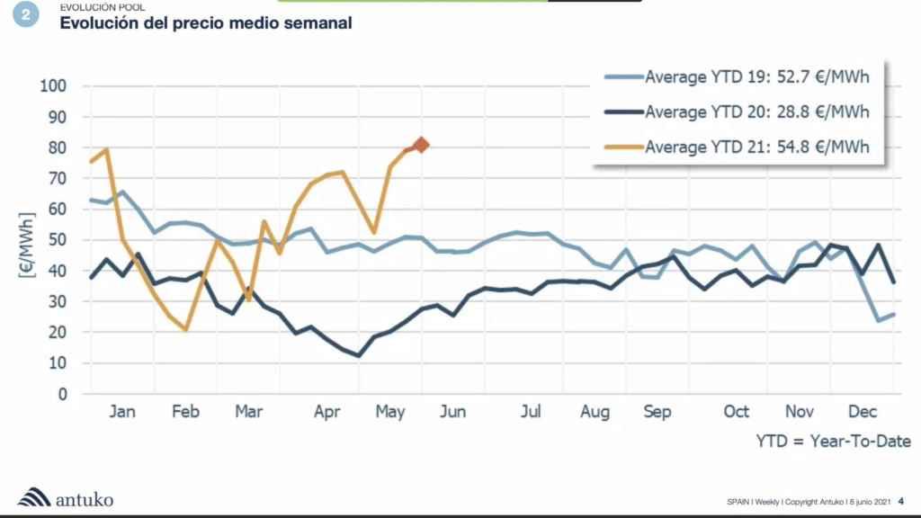 Evolución del precio semanal de la Electricidad en España. Fuente Antuko