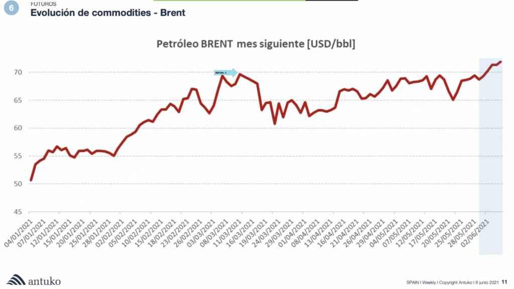 Evolución de los precios del barril Brent. Fuente Antuko