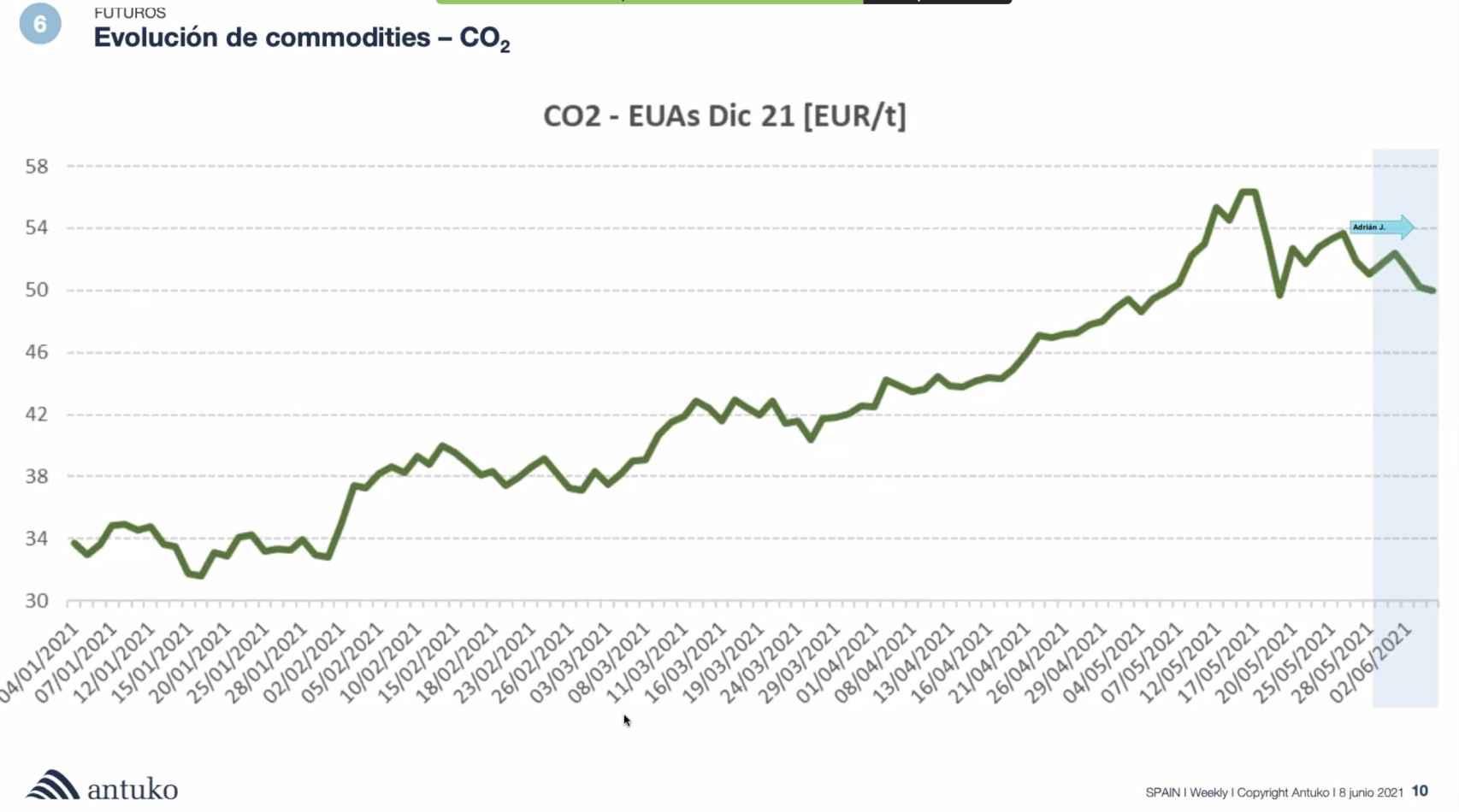 Evolución del precio del CO2. Fuente Antuko