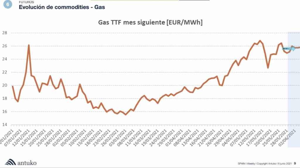Evolución del Gas TTF. Fuente Antuko