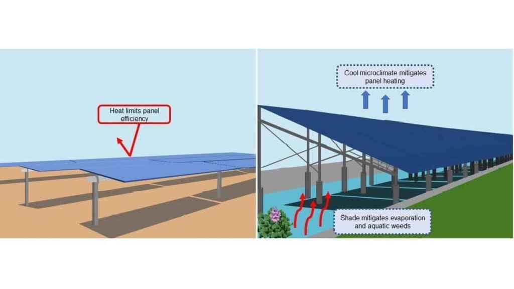 Esquema de funcionamiento del canal solar