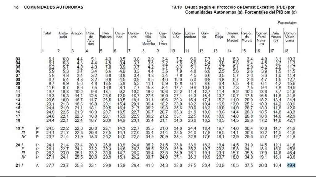 Endeudamiento respecto al PIB de las comunidades autónomas, liderado por la valenciana. EE