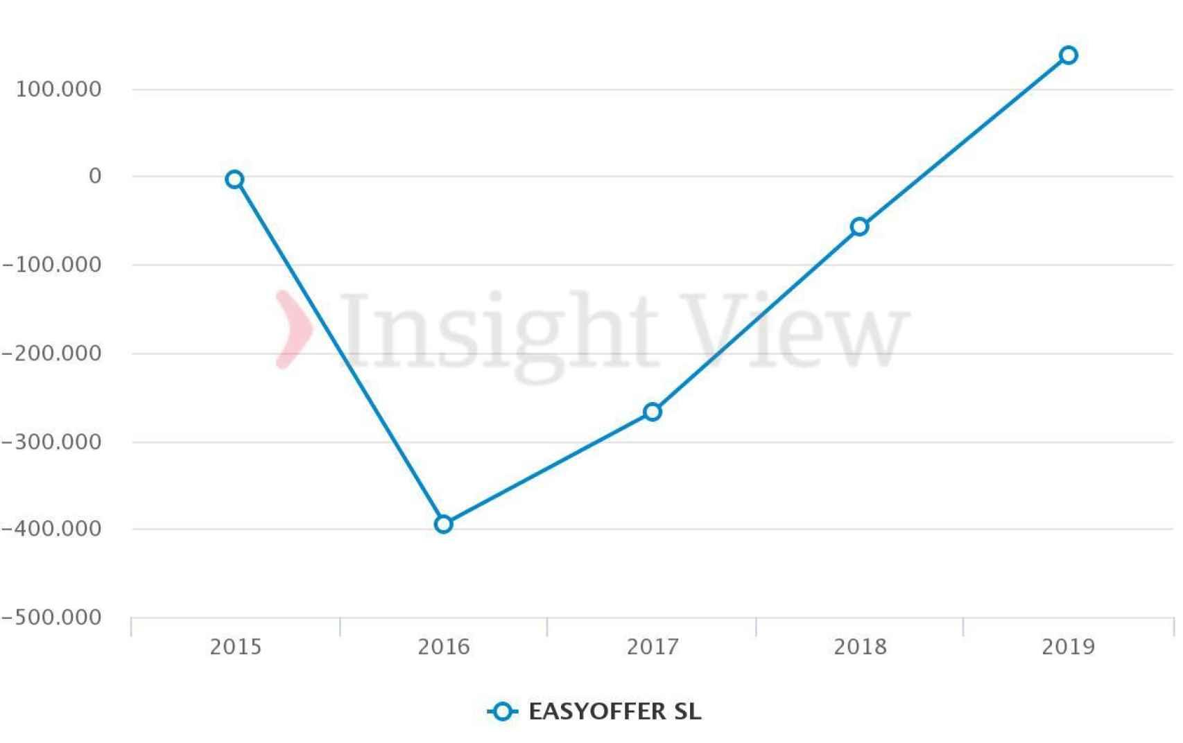 Evolución de  los beneficios de Easyoffer. Fuente: Insightview.