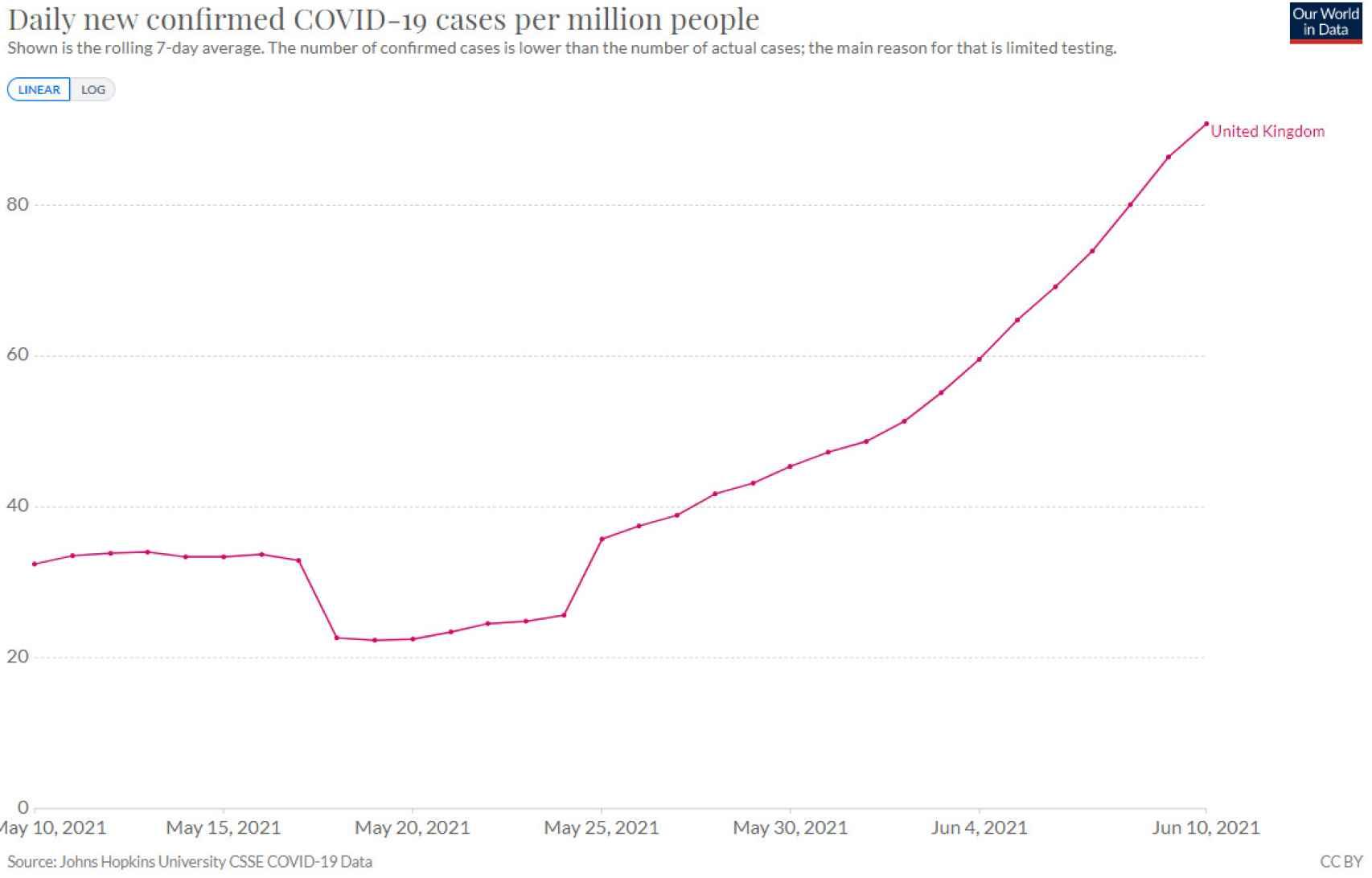 Evolución de casos en Reino Unido en el último mes.