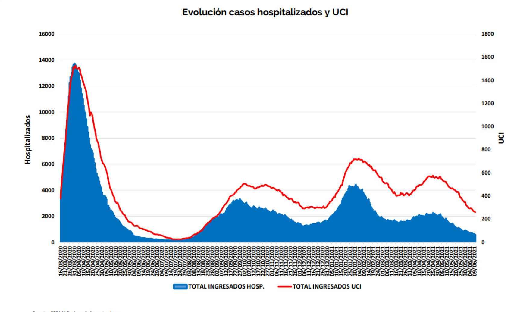 Ocupación de hospitales en Madrid