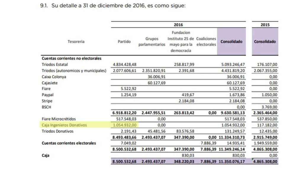 Memoria económica de Podemos en 2016. Se aprecia que la Caja de Ingenieros sólo tiene una cuenta corriente.
