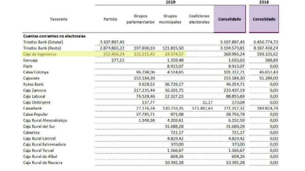 Memoria económica de Podemos en 2019. En el detalle aparecen tres cuentas (partido, grupos parlamentarios y grupos municipales) de las cinco que  tiene la formación en la Caja de Ingenieros.