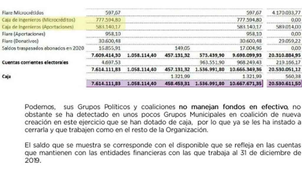 Otras dos de las cinco cuentas que Podemos tenía en la Caja de Ingenieros en 2019. Son las de microcréditos y aportaciones.