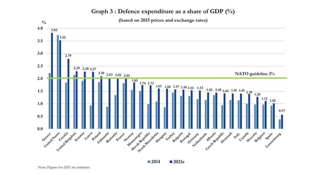 Gasto militar de los países de la OTAN (en % del PIB)