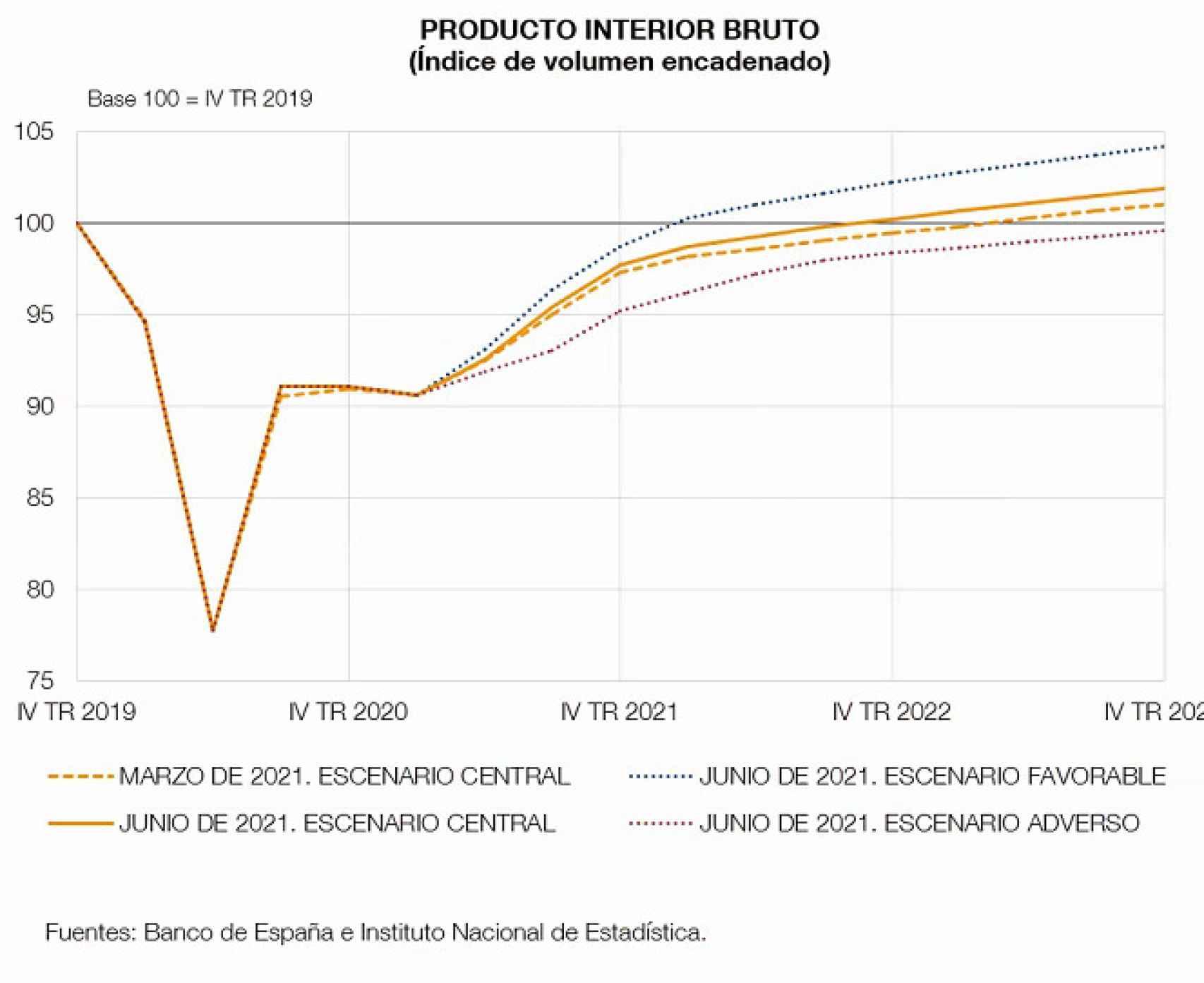 Fuente: Banco de España.