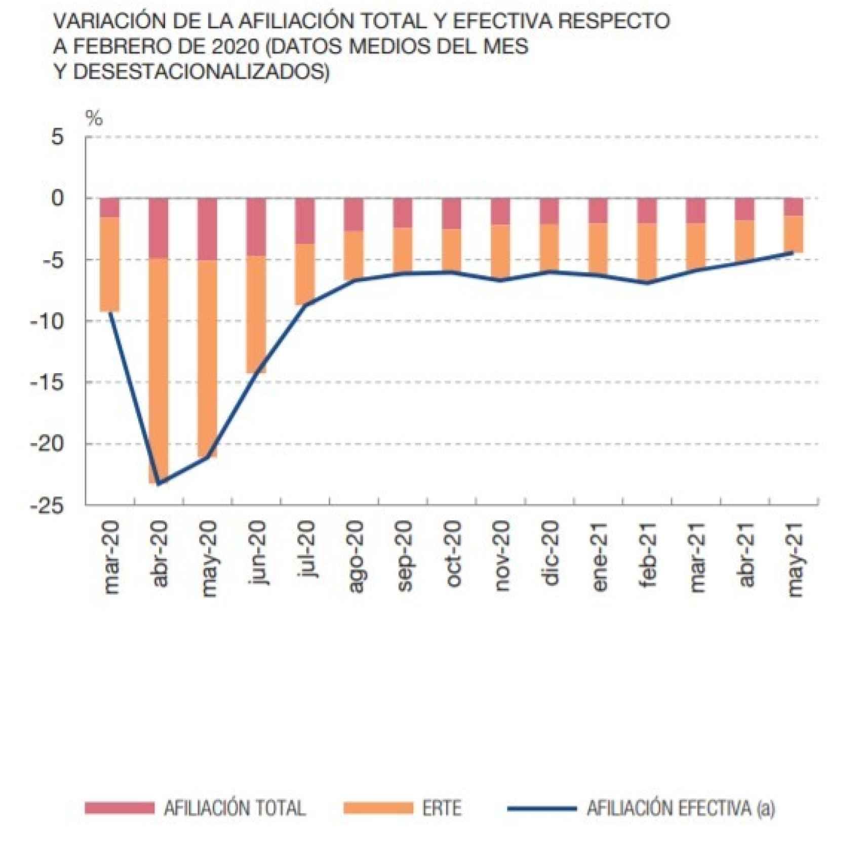 Fuente: Banco de España y Ministerio de Inclusión, Seguridad Social y Migraciones.