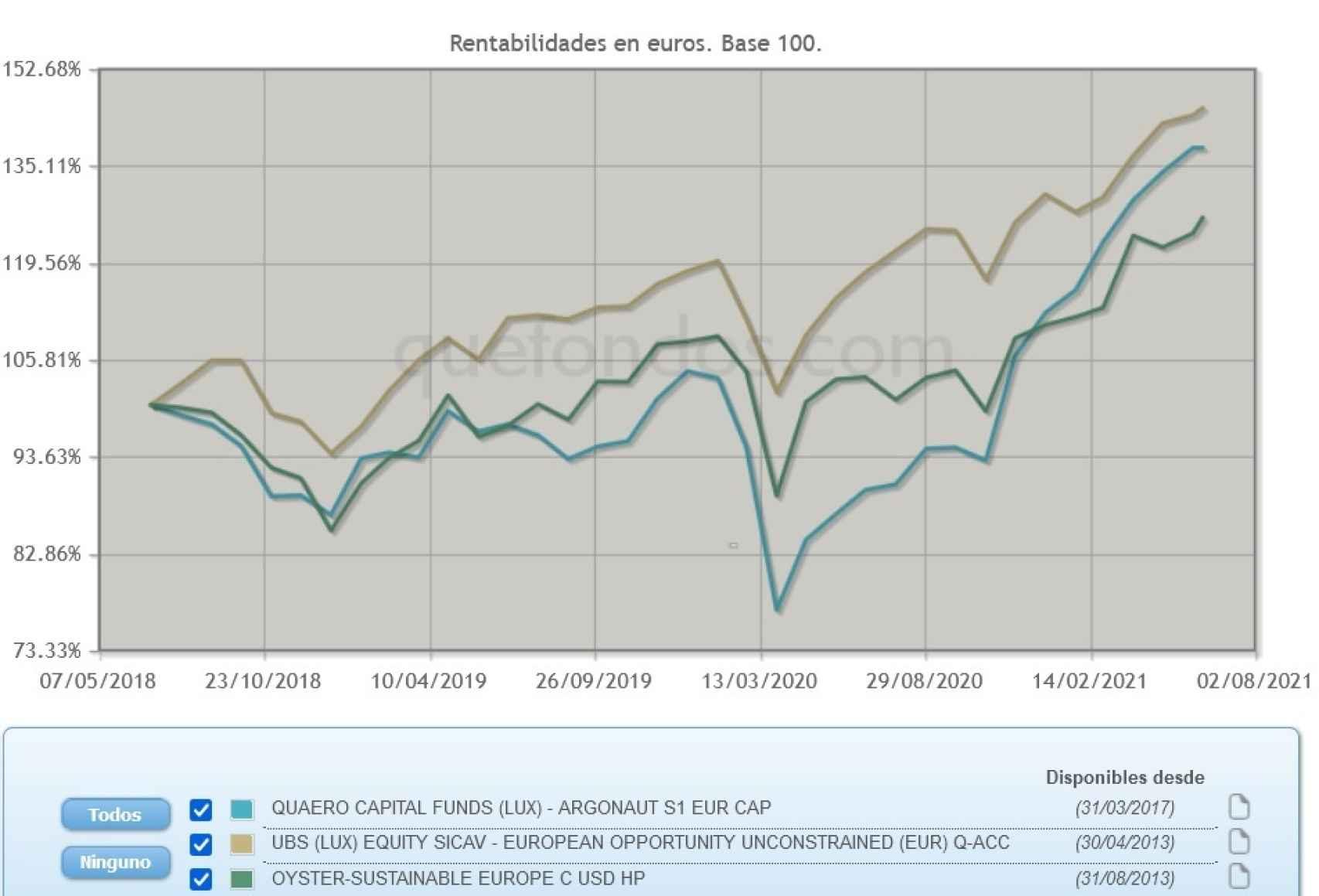 Evolución comparativa de fondos de inversión en renta variable europea.