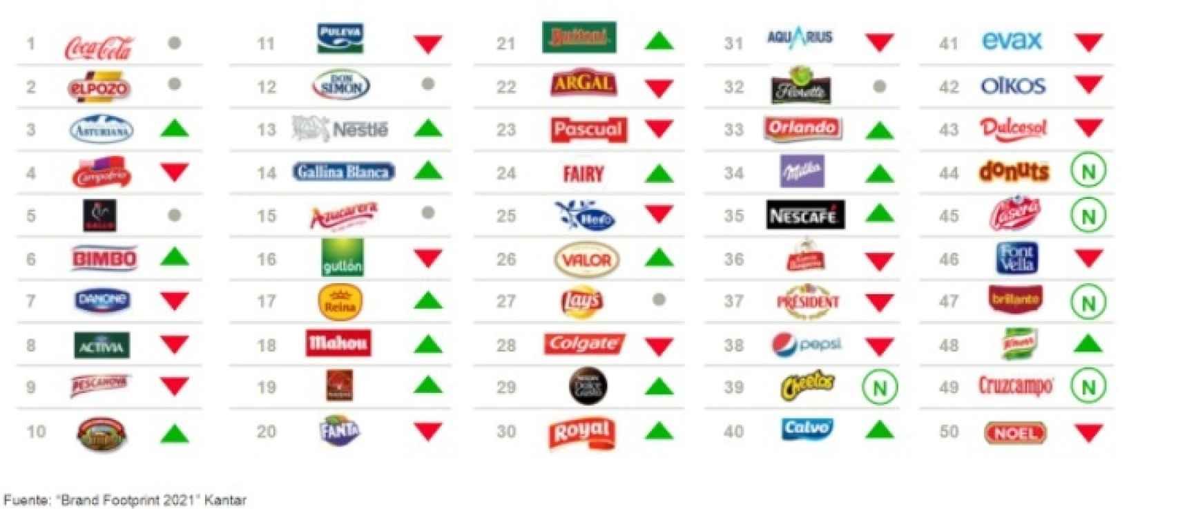 Top 50 de las marcas de consumo en España. Fuente: Kantar.