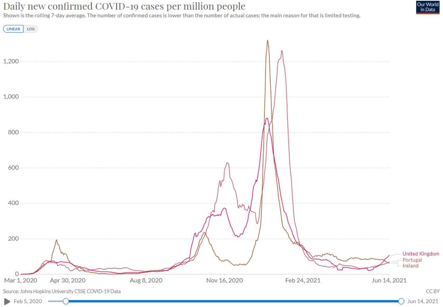 Evolución de la pandemia en Reino Unido, Irlanda y Portugal.