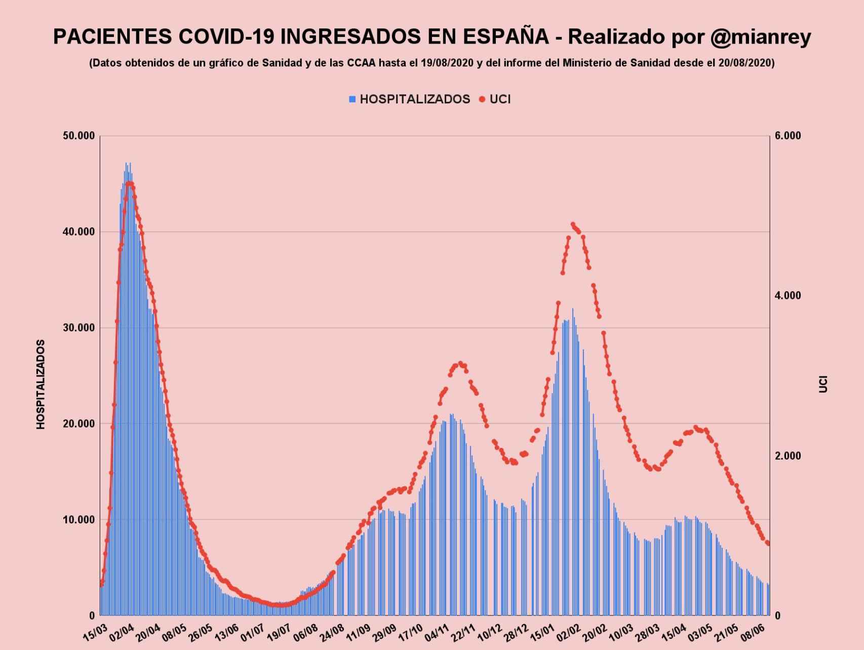 Evolución de la hospitalización en España