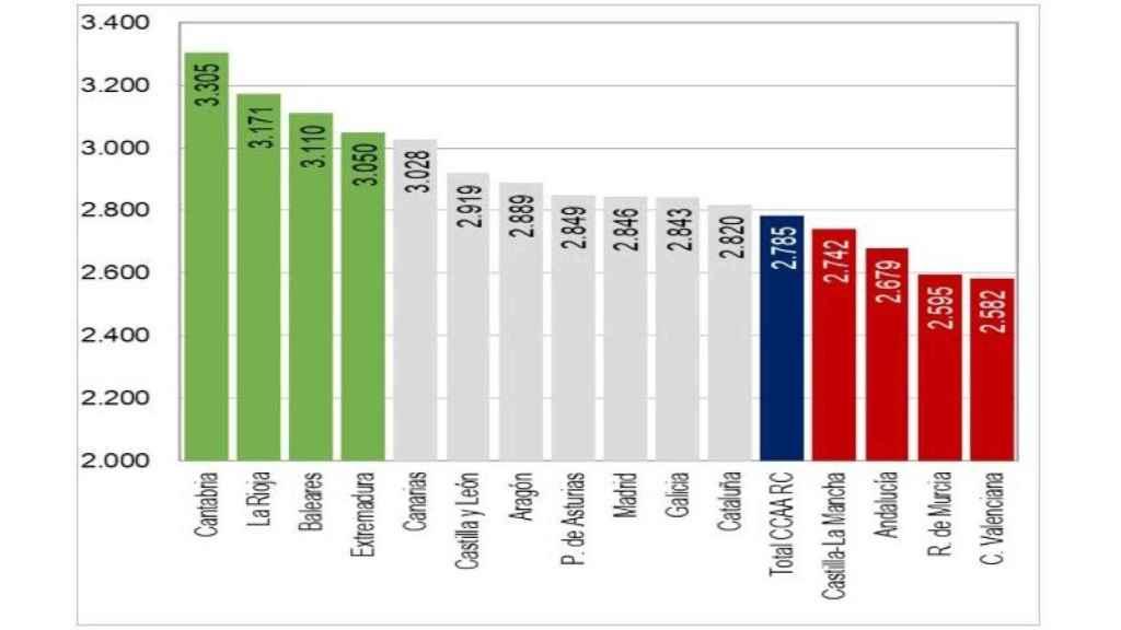 Financiación de las CCAA de Régimen Común en 2021 (euros por habitante ajustado). GVA