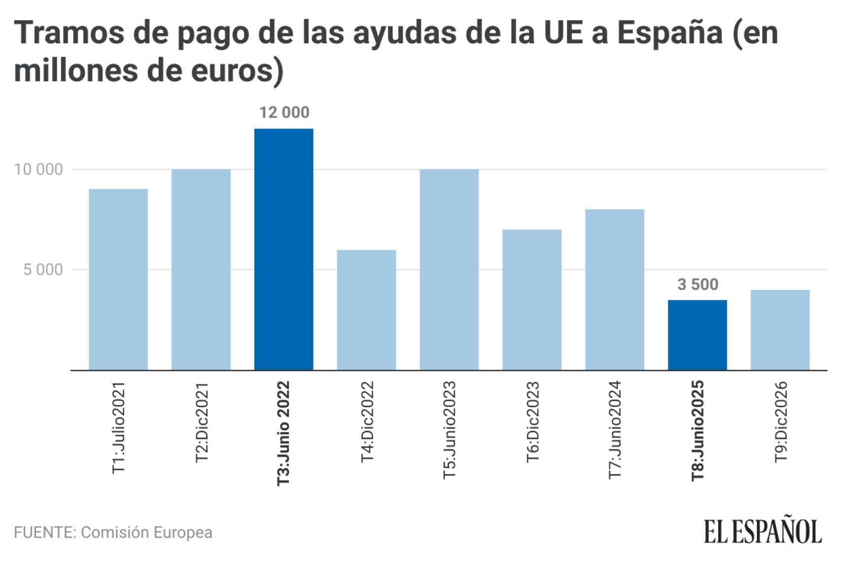 Tramos de pago de las ayudas de la UE a España