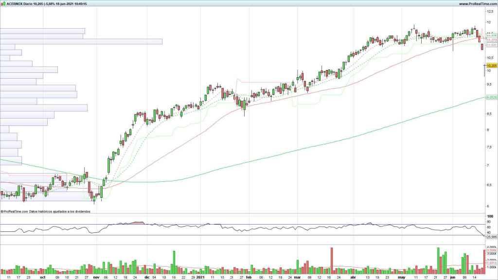 Evolución del precio de las acciones de Acerinox