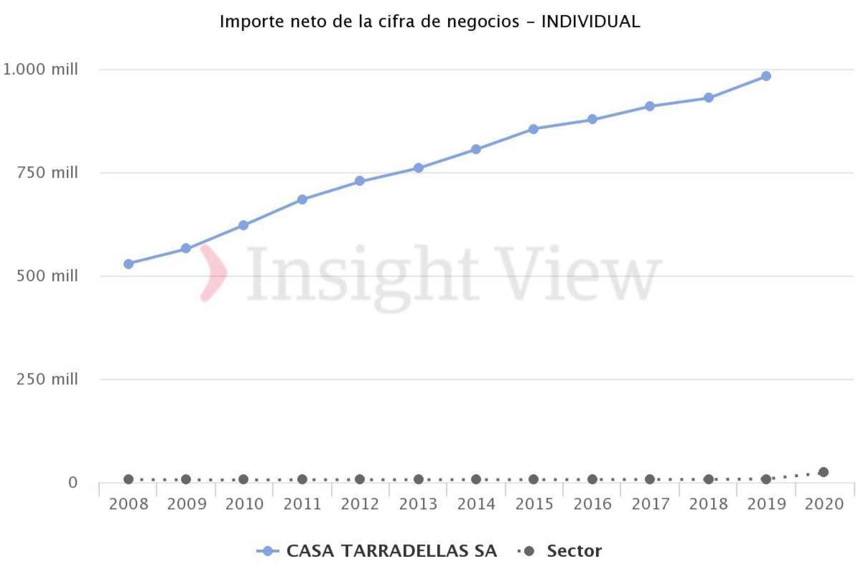 Evolución de las ventas de Casa Tarradellas. Fuente: Insightview.