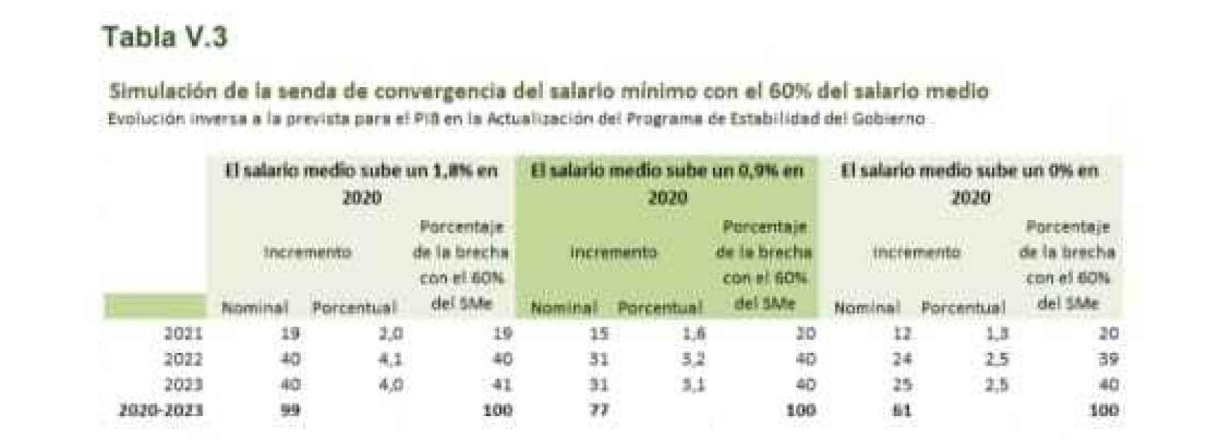 Cuadro de subidas del SMI. Fuente: Ministerio de Trabajo.
