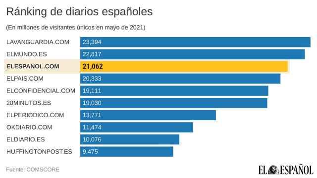 Ránking de los diarios españoles en mayo de 2021.