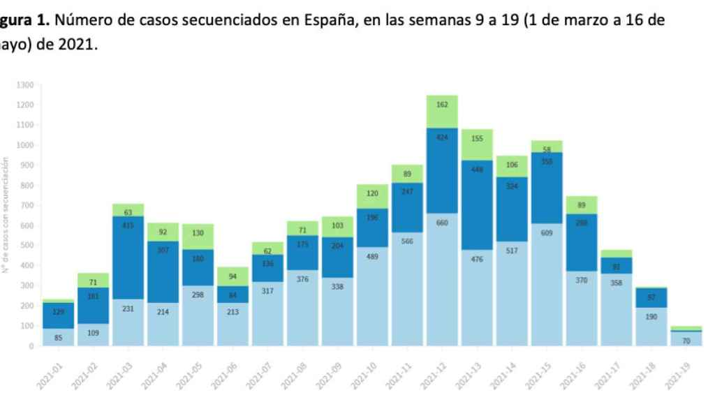 Gráfico elaborado por el Instituto de Salud Carlos III.