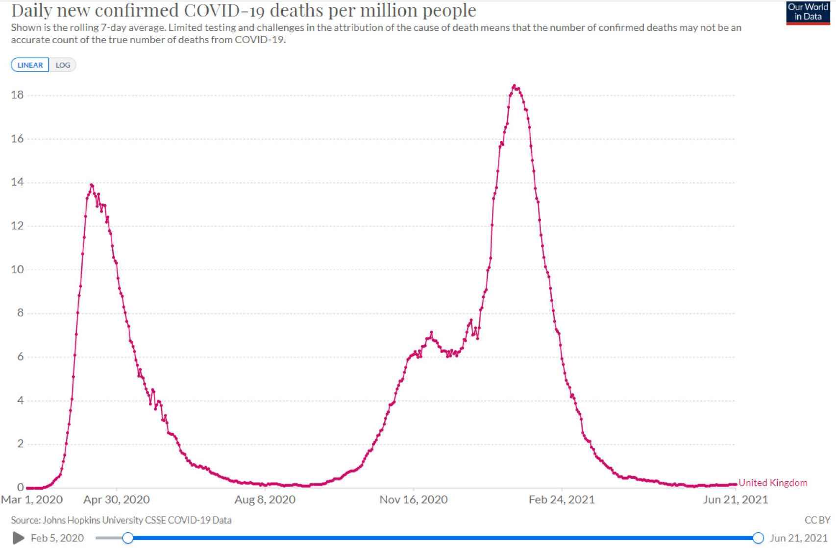 Mortalidad por Covid-19 en Reino Unido.