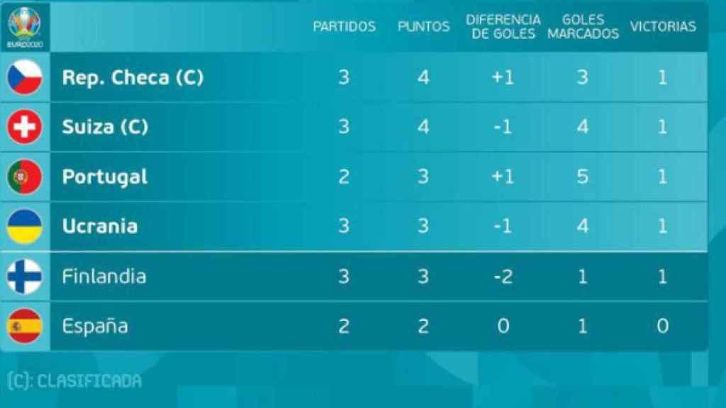 Mejores terceros de la Eurocopa a falta de que jueguen Grupo E y F