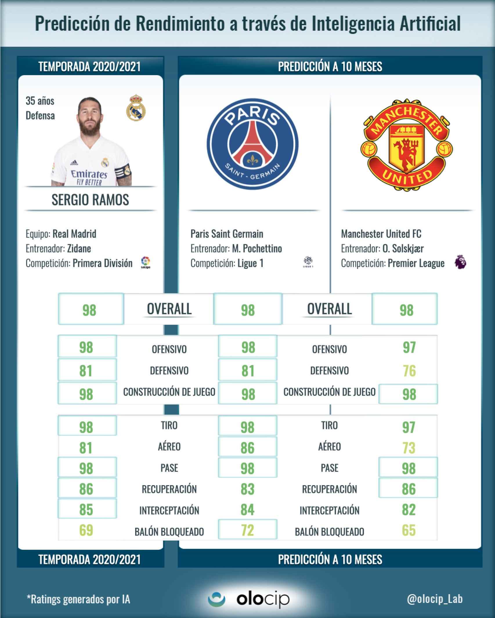 El informe de Olocip de Sergio Ramos, entre el PSG y el Manchester United