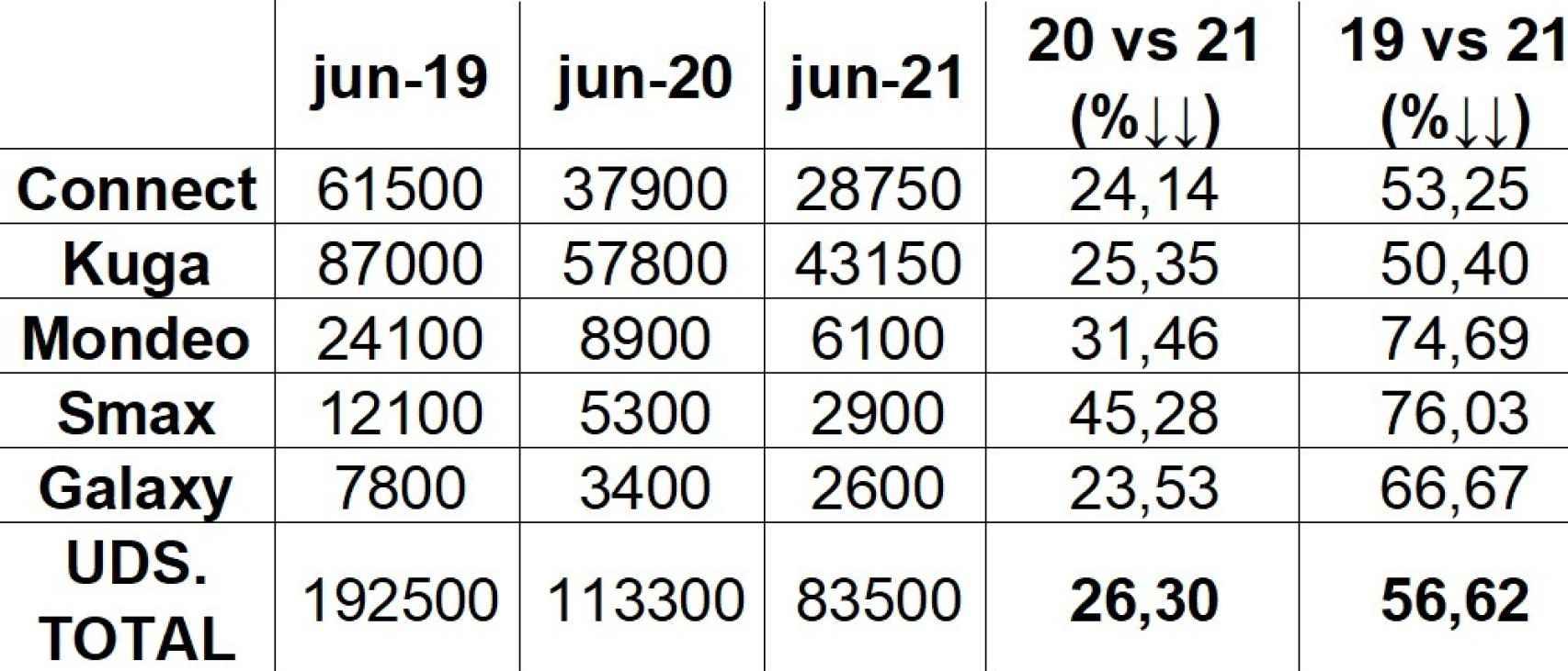 Producción de Ford Almussafes durante los primeros semestres de 2019, 2020 y 2021. UGT-Ford