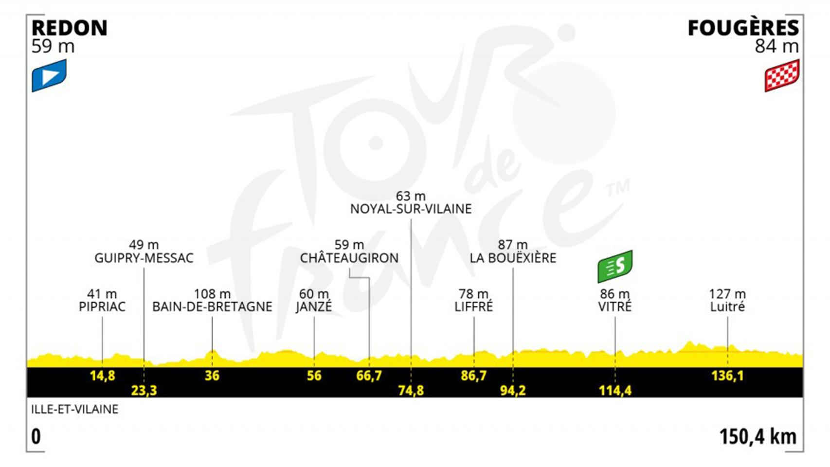 Etapa 4 (martes 29 de junio): Redon - Fougères   150,4 kilómetros