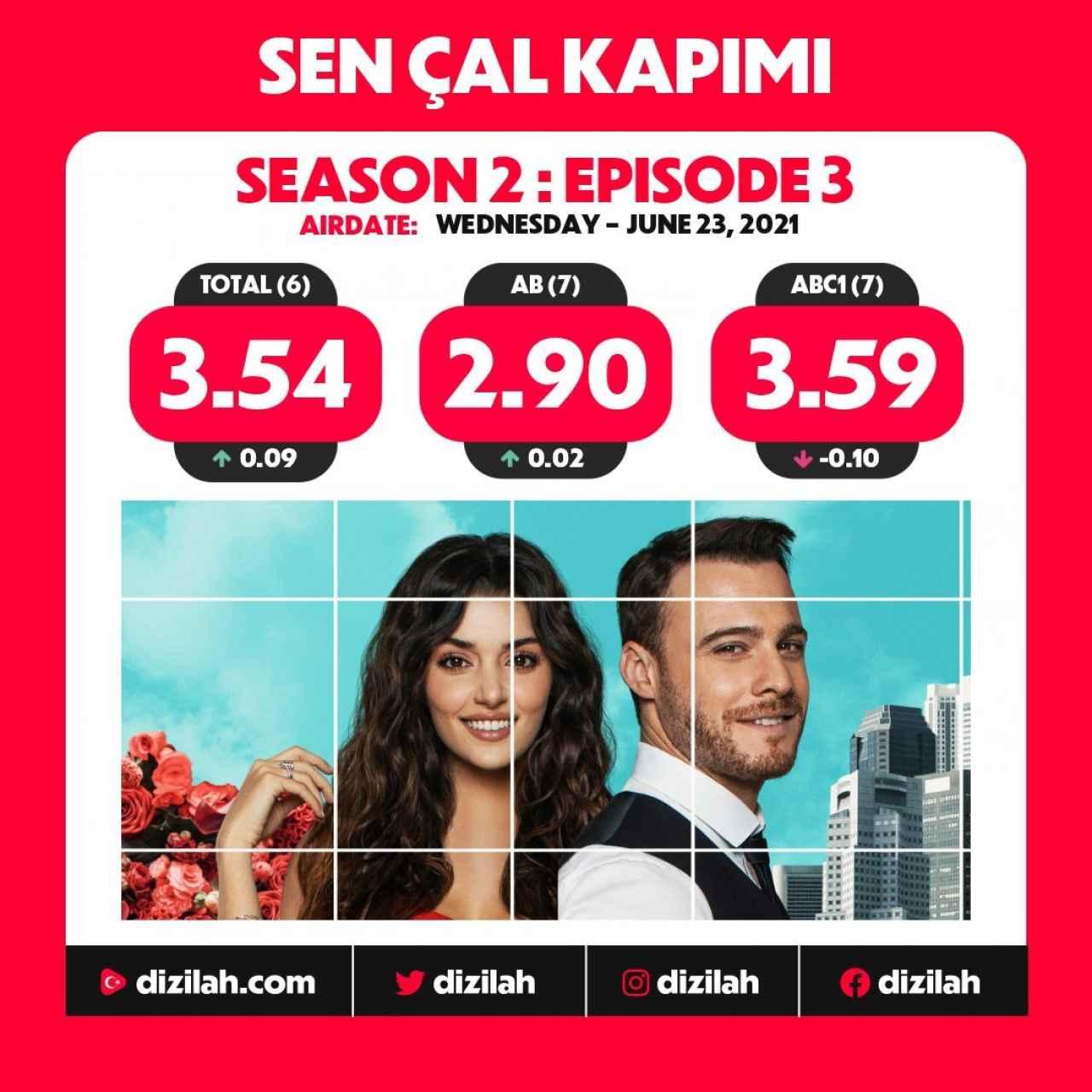 Audiencia del episodio 42 de 'Sen Cal Kapimi' en Turquía.