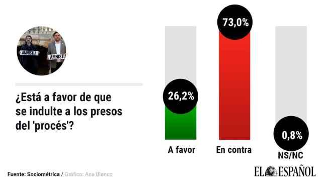El 73% rechaza los indultos tras salir los presos.