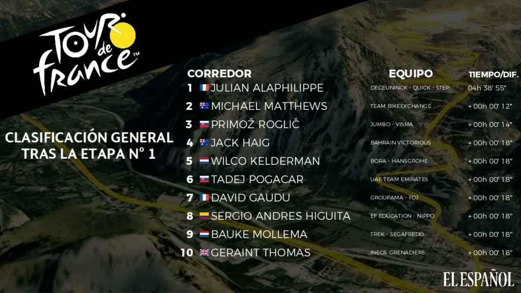 Clasificación general del Tour de Francia 2021 tras la 1ª etapa