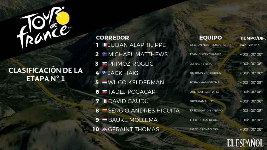 Clasificación de la 1ª etapa del Tour de Francia 2021