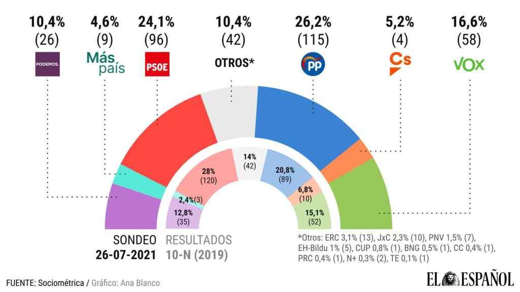 PP, Vox y Cs tendrían mayoría absoluta por primera vez desde que Sánchez llegó a Moncloa.