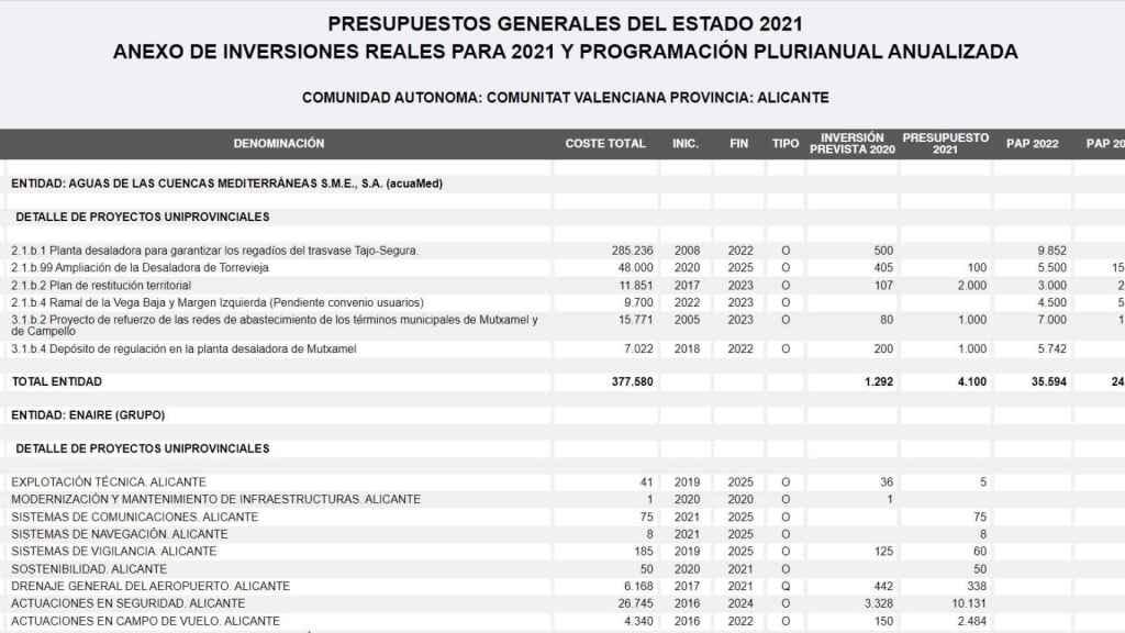 Inversiones Acuamed según los PGE.