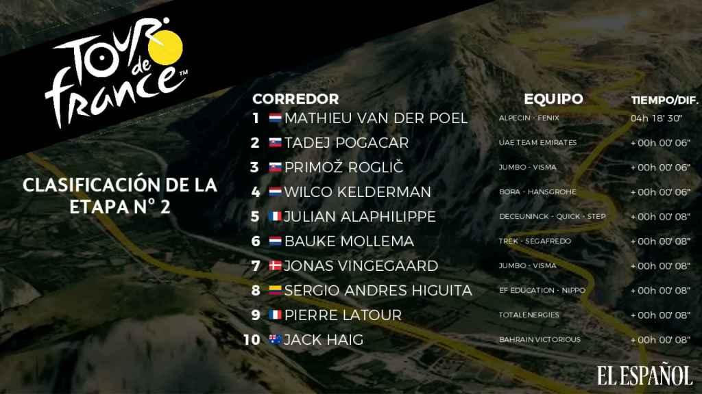 Clasificación de la 2ª etapa del Tour de Francia 2021
