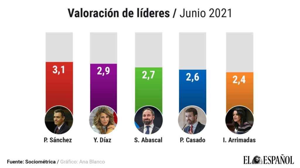 Valoración de líderes. / Junio 2021